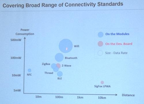 Power consumption rates for the Artik modules will largely be determined by the connectivity method. Source: Samsung